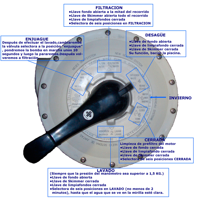 Mantenimiento de piscinas prefabricadas de fibra v lvula for Valvula selectora piscina